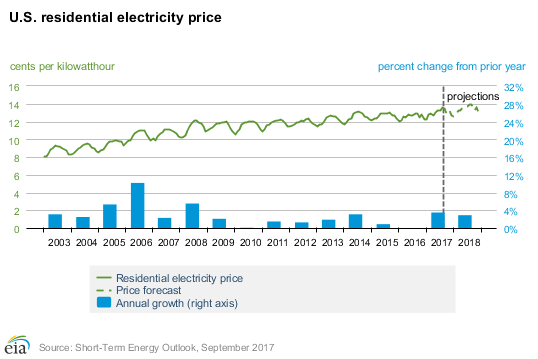 Average Electricity Rate Price Chart in CT