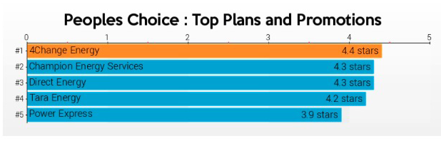 Find out who's the top five best electricity providers with the best plans in Texas.