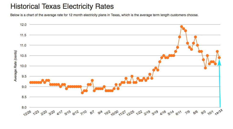 Shop While Texas Electricity Rates Are Low Texas